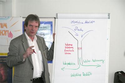 Jürgen Burberg als Trainer in einem Seminar für Führungskräfte im April 2010
